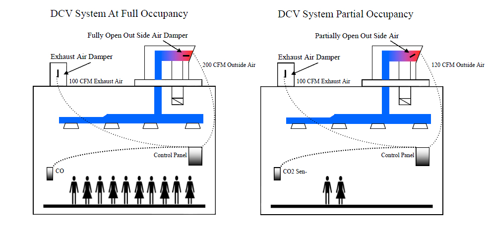Demand Control Ventilation Heating And Cooling Control